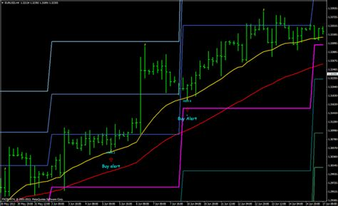 ps pattern trading system 1 hammer trading system forex strategies forex resources