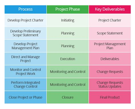 Project Integration Management Plan Template by Succeed In Project Integration Management Smartsheet
