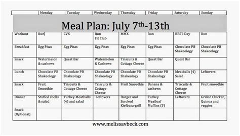 healthy fats on a budget weight loss vacations in 7 day healthy plan