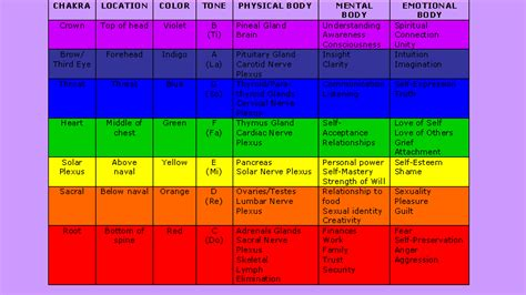 colors of the chakras chakra info