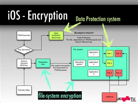 mobile device encryption mobile device encryption systems