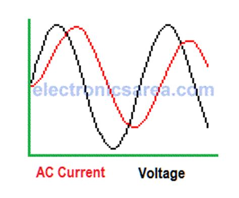 inductor current leads voltage inductor in dc and ac quality factor electronics area