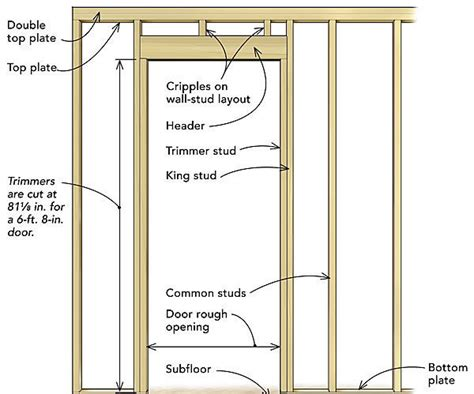 frame  door rough opening fine homebuilding