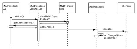 diagram to add sequence diagrams for the address book exle