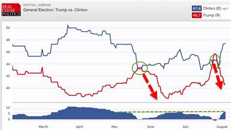 Latest Survey - quot trump is cratering quot in latest polls zero hedge
