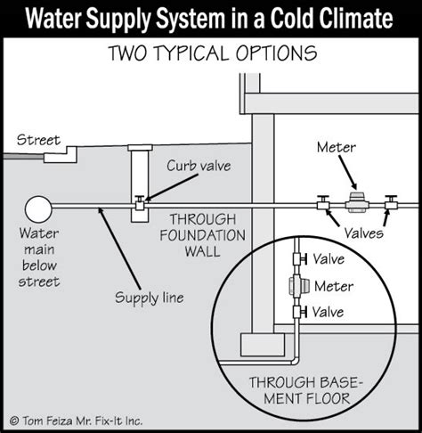 Plumbing Water Supply by Plumbing Water Supply And Distribution Systems And