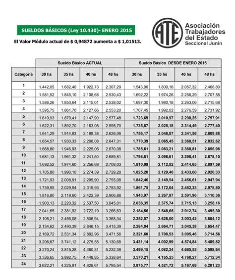 sueldo de cocinero 2016 escala salarial sueldos b 193 sicos ley 10430 a partir enero