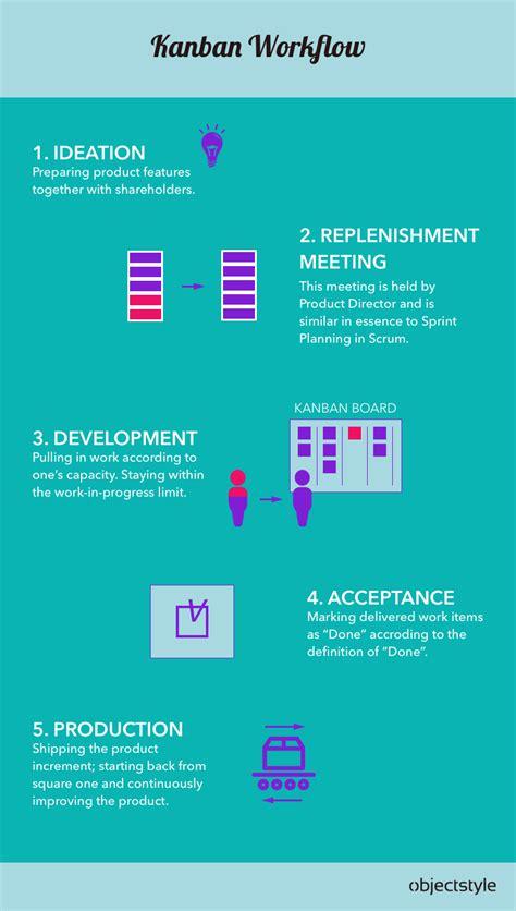 kanban workflow agile framework comparison scrum vs kanban vs lean vs xp