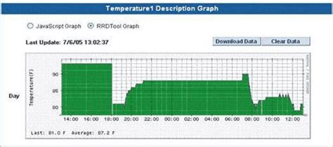 what is the recommended humidity level for server rooms monitoring of temperature and humidity in the server room