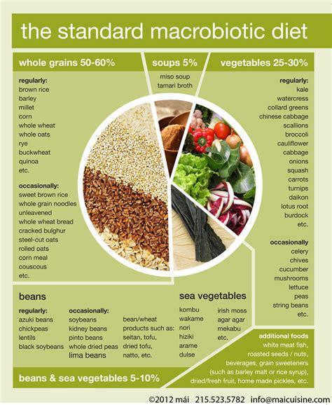 Macrobiotic Detox Diet Plan by Diet Menu Macrobiotic Diet Menu