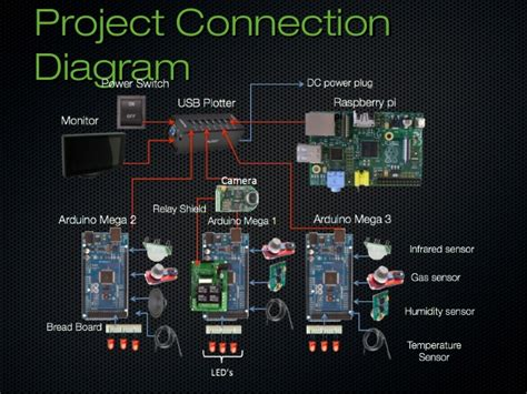 arduino code greenhouse prossateam arduino greenhouse project