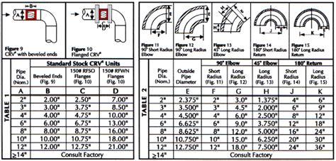 Pipa Stainless Sanitary Ss304 1 harga dan spesifikasi pipa terbaru harga besi
