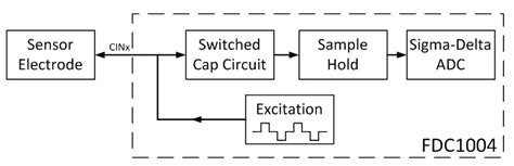 switched capacitor sigma delta adc what are you sensing capacitive sensing for proximity detection and more analog wire blogs