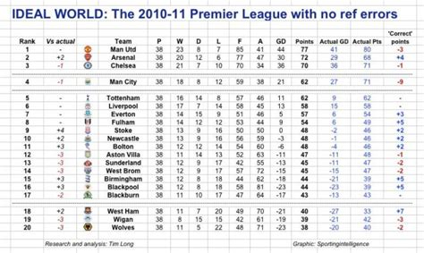 epl table every year snapshot the 2010 11 premier league table without