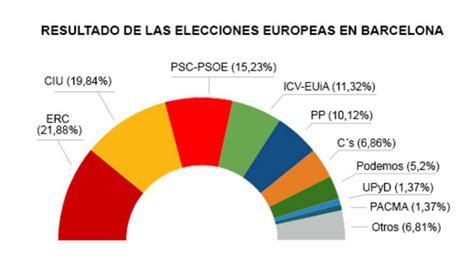 resultados gana cerca de ti resultados de las elecciones europeas en barcelona