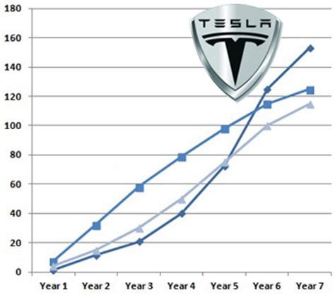 Tesla Motors Sales Tesla Tesla Model S Electric Car Car Shipping