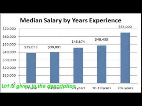 physical therapist assistant salary youtube