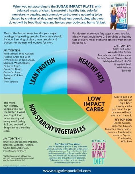 Sugar Detox And Weight Loss by Sugarimpact Meals Will Never Be A Mystery Again Follow