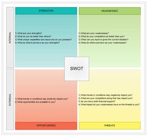 swot diagram template swot analysis templates