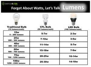 led light bulb wattage conversion image gallery led watts