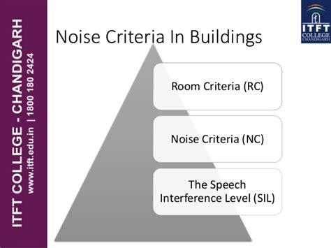 design noise criteria itft passive design