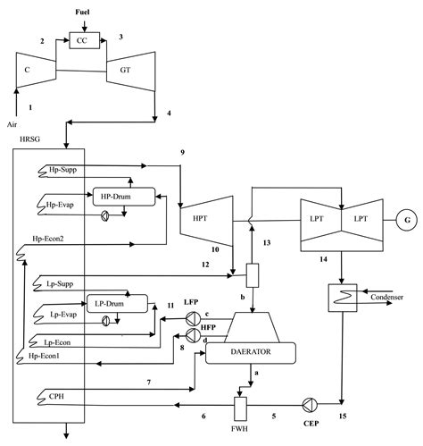 schematic layout of steam power plant thermal power plant layout wiring diagrams wiring