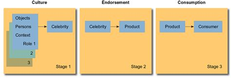 celebrity endorsement meaning shillong sultans chapter 6 source message and channel