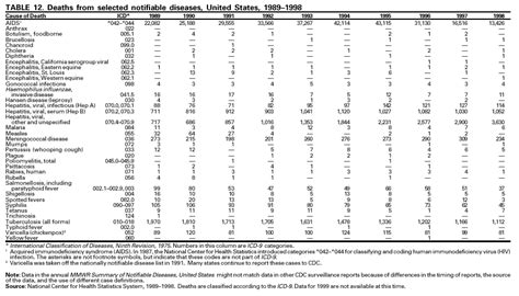 Summary Of Notifiable Diseases United States 1999