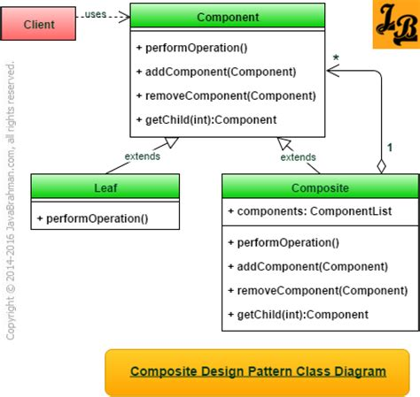 composite pattern adalah class diagram association java images how to guide and
