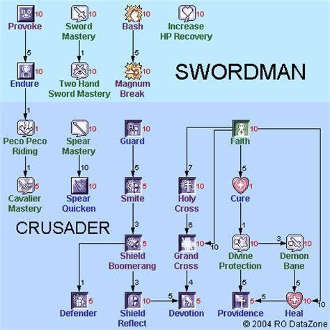 calculator ragnarok skill awro ru images stories awro guide skill 20tree swordman