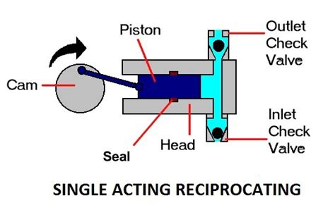 single acting steam engine diagram parts of a single acting reciprocating mechanical