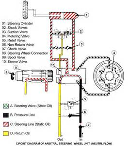 power steering flow diagram power free engine image for user manual