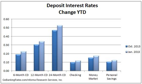 market overview interest rates stock market report as of