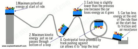 roller coaster diagram physics how rollercoasters work science of rollercoasters