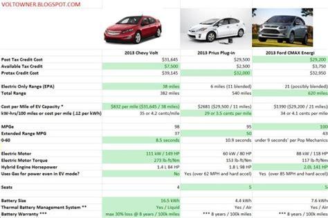 Car Comparison by Chevy Volt Versus Prius In Versus Ford Cmax Energi