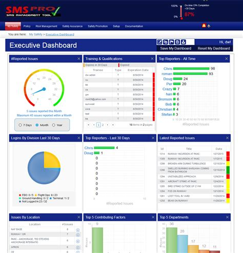 safety dashboard template safety dashboard designs pictures to pin on