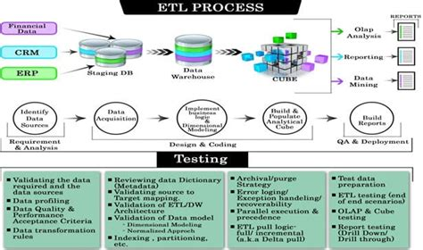Etl Testing Data Warehouse Testing Tutorial A Complete Guide Etl Process Documentation Template