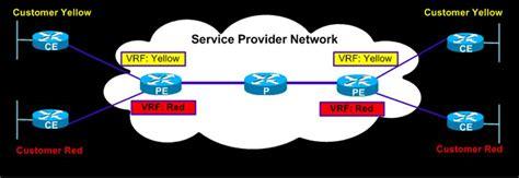ip vpn network diagram mpls vpn tutorial