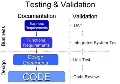 validation pattern code from start to end testing validation