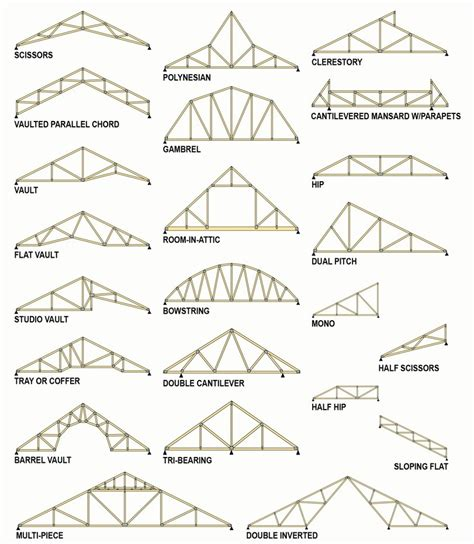 concept of motif pattern and profile technical info