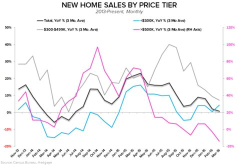 new home sales stagnation