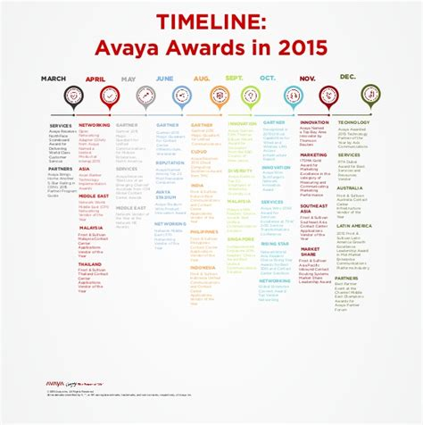 Jrf Award Letter June 2015 2015 Avaya Awards Timeline For 2015 Global