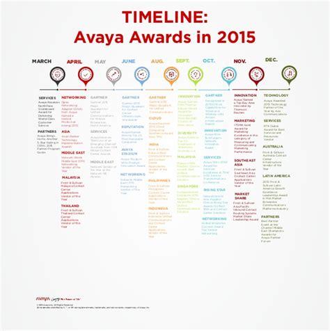 Va Award Letter Timeline 2015 Avaya Awards Timeline For 2015 Global