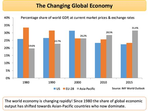 the economy economics for a changing world books what is globalisation tutor2u business