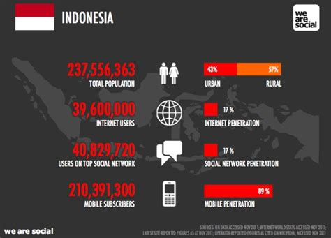apple support indonesia a portrait of indonesia s very young social mobile web
