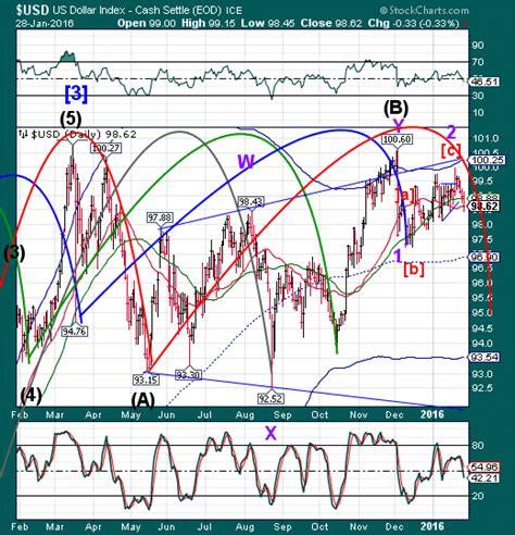 stock market pop n drop the market oracle
