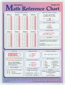 mathematics chart 5th grade scalien
