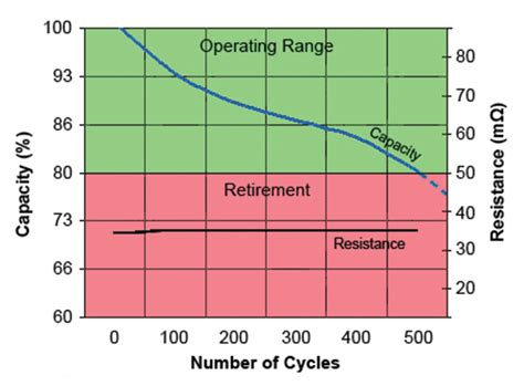 do resistors charge battery diagnostics and monitoring advancements in battery test technologies battery power