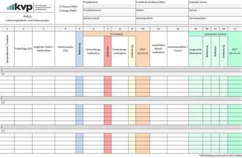 fmea fehlermoeglichkeits und einflussanalyse kvp