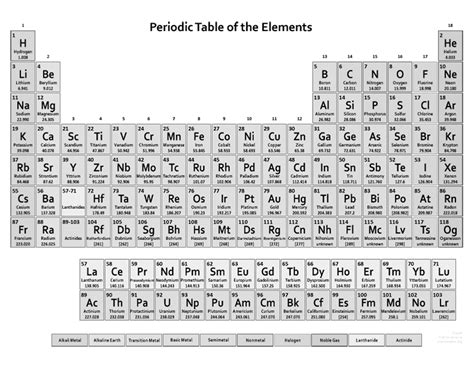 Free Printable Periodic Table by Free Pritable Periodic Table Picture Downloads Pictures To Pin On Pets World